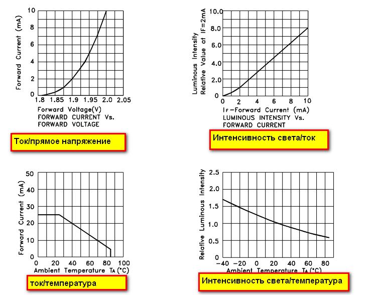 Характеристики светодиода необходимые для расчета резистора
