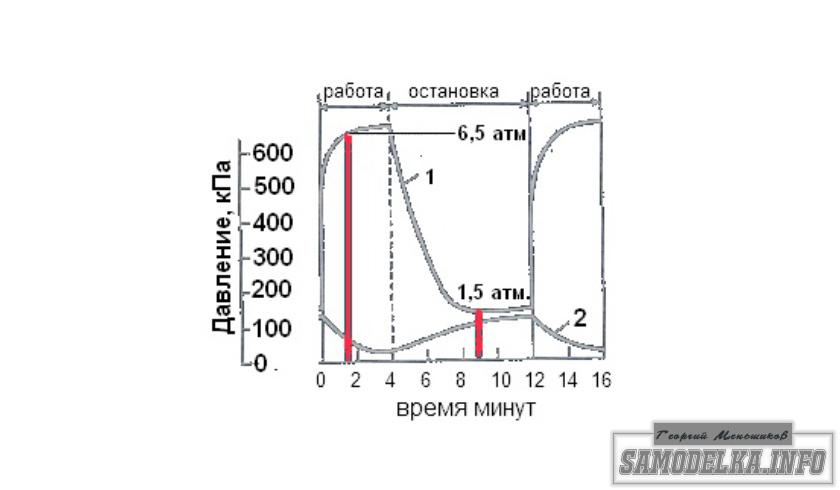 график изменения давления в компресоре